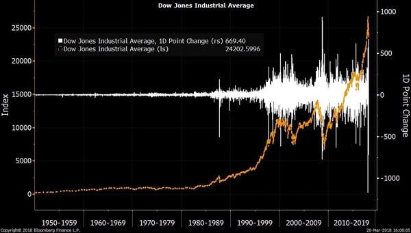 volatility chart