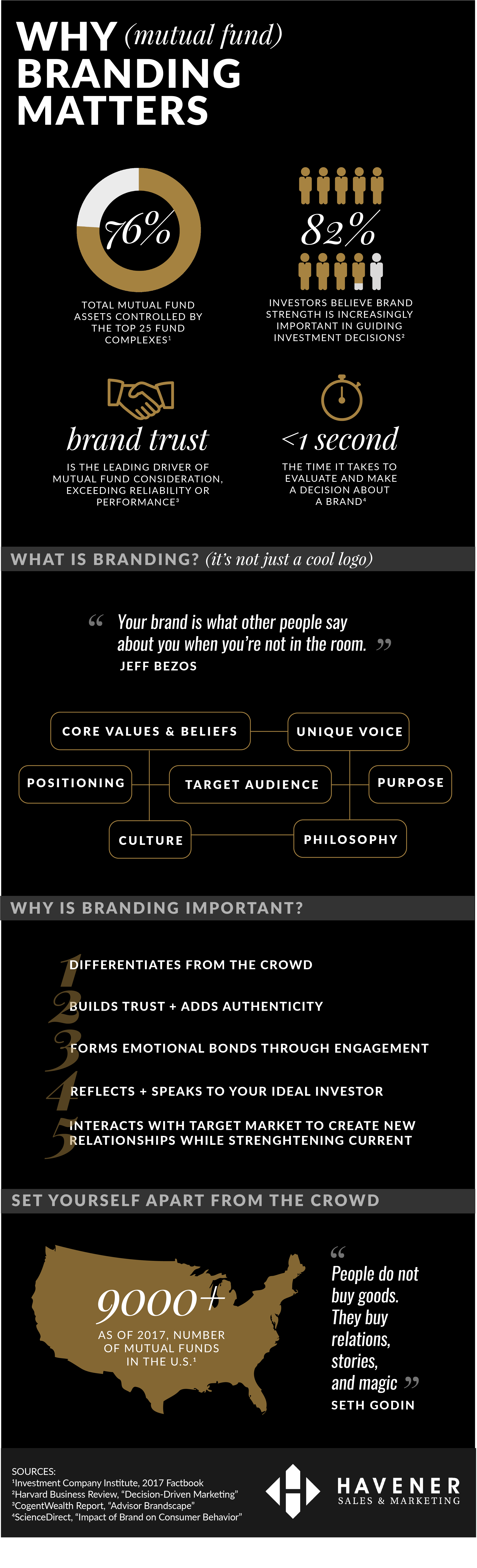Why Branding Matters Infographic